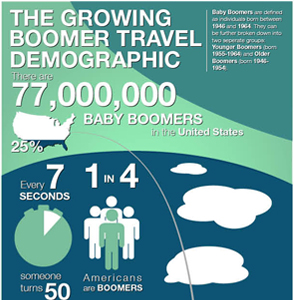 Boomers are leisure travelers and the demographic is growing [Infographic]